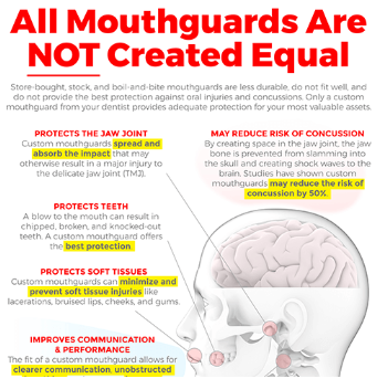 Mouthguards Information Image